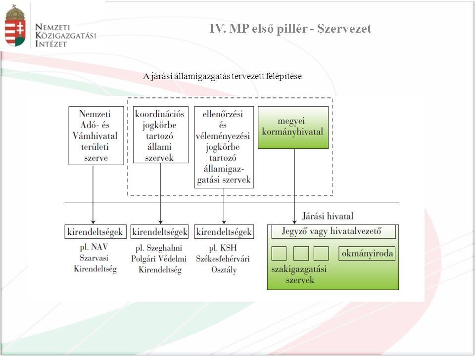 A járási államigazgatás tervezett felépítése