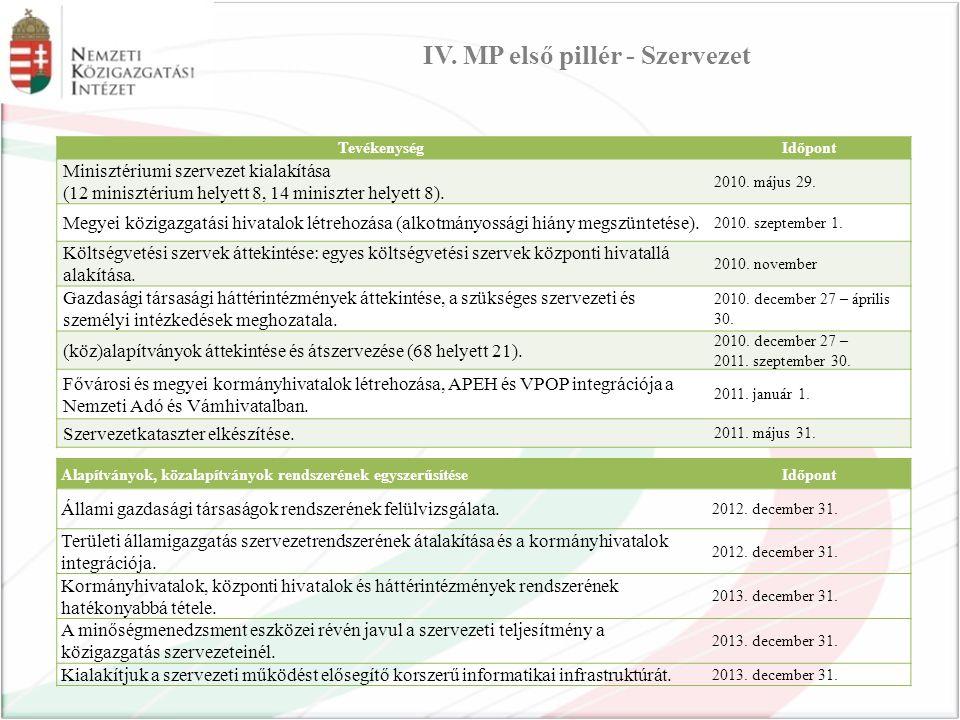 TevékenységIdőpont Minisztériumi szervezet kialakítása (12 minisztérium helyett 8, 14 miniszter helyett 8).