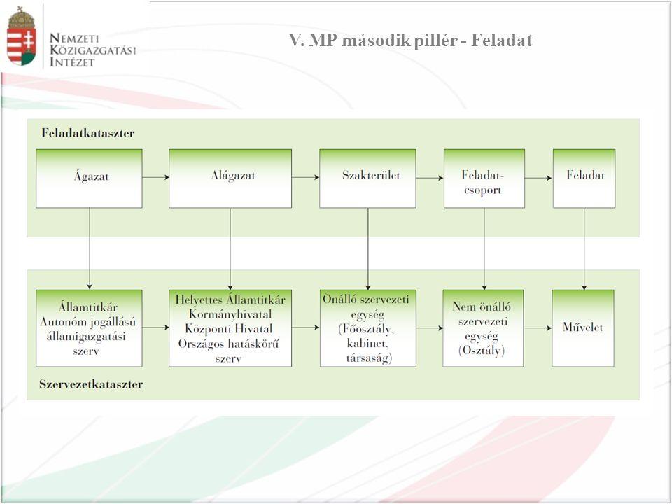 V. MP második pillér - Feladat