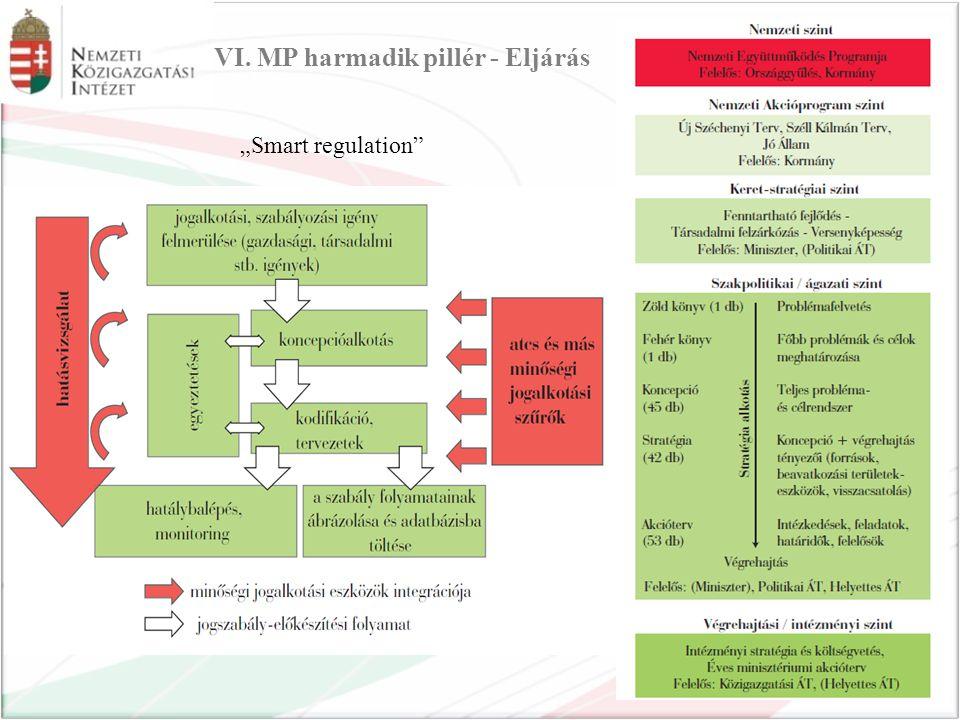"""VI. MP harmadik pillér - Eljárás """"Smart regulation"""