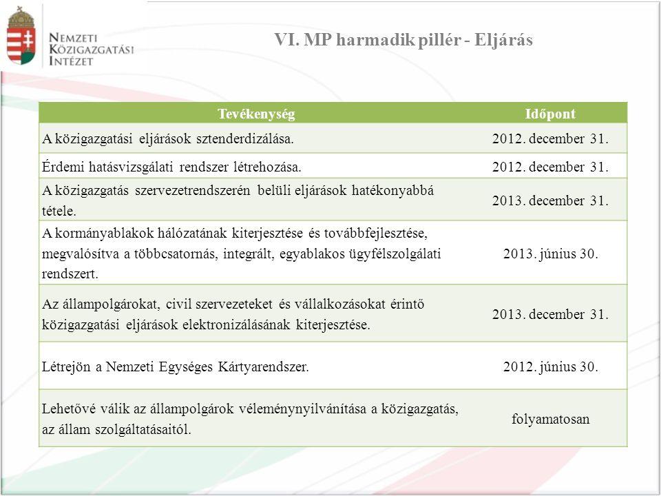 TevékenységIdőpont A közigazgatási eljárások sztenderdizálása.2012.