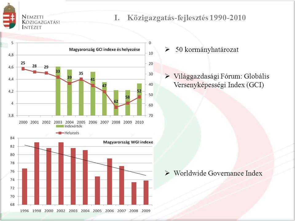  50 kormányhatározat  Világgazdasági Fórum: Globális Versenyképességi Index (GCI)  Worldwide Governance Index I.Közigazgatás-fejlesztés 1990-2010