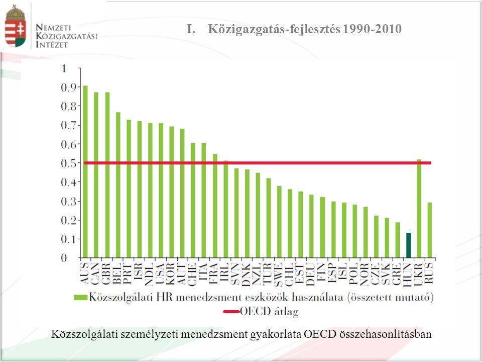 Közszolgálati személyzeti menedzsment gyakorlata OECD összehasonlításban I.Közigazgatás-fejlesztés 1990-2010