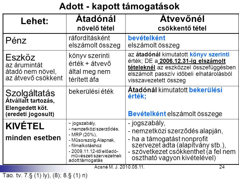 Ácsné M. J. 2010.05.11.24 Adott - kapott támogatások Tao. tv. 7.§ (1) ly), (8); 8.§ (1) n) Lehet: Átadónál növelő tétel Átvevőnél csökkentő tétel Pénz