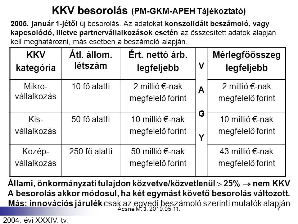 Ácsné M. J. 2010.05.11.7 KKV besorolás (PM-GKM-APEH Tájékoztató) KKV kategória Átl. állom. létszám Ért. nettó árb. legfeljebb VAGYVAGY Mérlegfőösszeg