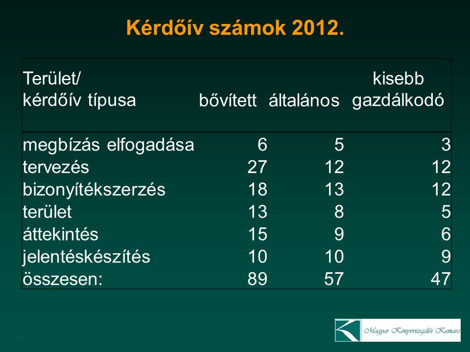 Kérdőív számok 2012.