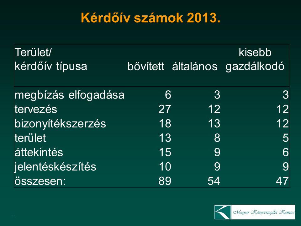 Kérdőív számok 2013.