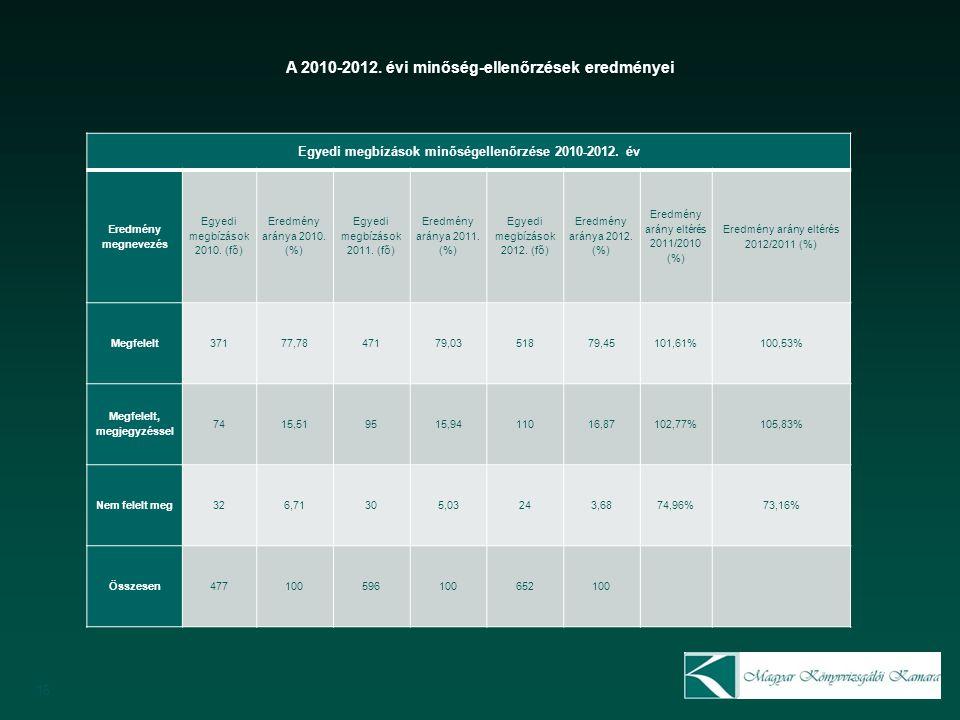 16 Egyedi megbízások minőségellenőrzése 2010-2012.