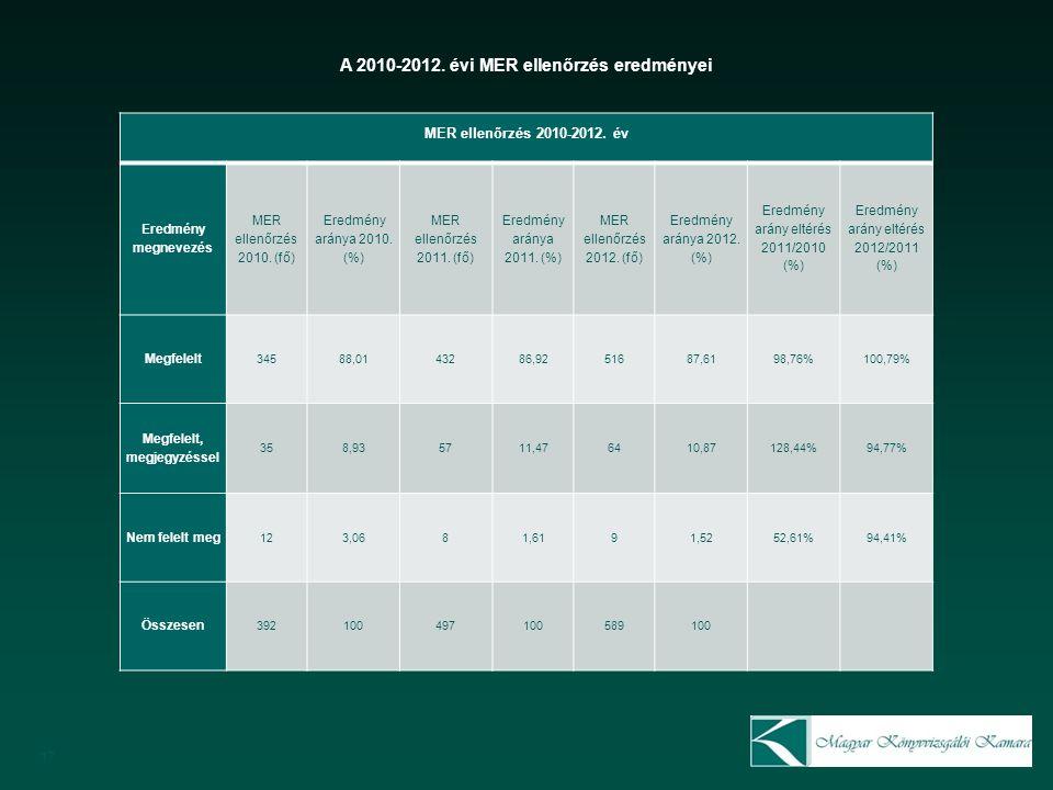 17 MER ellenőrzés 2010-2012. év Eredmény megnevezés MER ellenőrzés 2010.