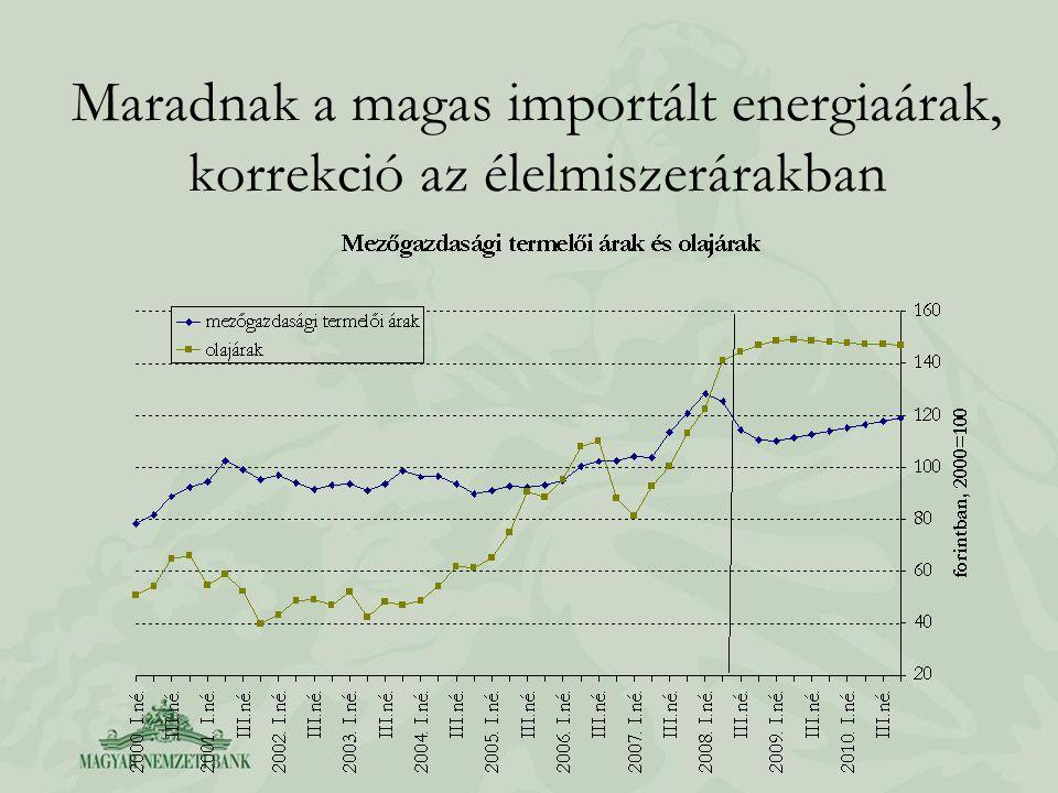 Maradnak a magas importált energiaárak, korrekció az élelmiszerárakban