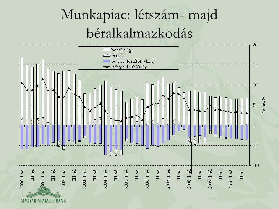 Munkapiac: létszám- majd béralkalmazkodás