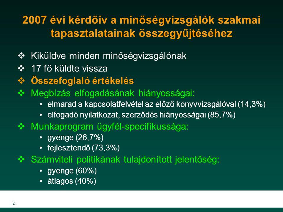 2 2007 évi kérdőív a minőségvizsgálók szakmai tapasztalatainak összegyűjtéséhez  Kiküldve minden minőségvizsgálónak  17 fő küldte vissza  Összefoglaló értékelés  Megbízás elfogadásának hiányosságai: elmarad a kapcsolatfelvétel az előző könyvvizsgálóval (14,3%) elfogadó nyilatkozat, szerződés hiányosságai (85,7%)  Munkaprogram ügyfél-specifikussága: gyenge (26,7%) fejlesztendő (73,3%)  Számviteli politikának tulajdonított jelentőség: gyenge (60%) átlagos (40%)