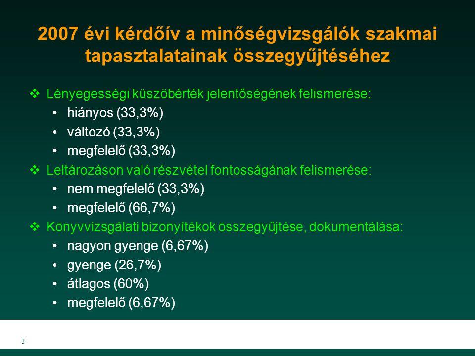 3 2007 évi kérdőív a minőségvizsgálók szakmai tapasztalatainak összegyűjtéséhez  Lényegességi küszöbérték jelentőségének felismerése: hiányos (33,3%) változó (33,3%) megfelelő (33,3%)  Leltározáson való részvétel fontosságának felismerése: nem megfelelő (33,3%) megfelelő (66,7%)  Könyvvizsgálati bizonyítékok összegyűjtése, dokumentálása: nagyon gyenge (6,67%) gyenge (26,7%) átlagos (60%) megfelelő (6,67%)