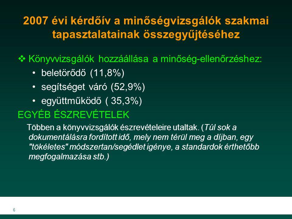 6 2007 évi kérdőív a minőségvizsgálók szakmai tapasztalatainak összegyűjtéséhez  Könyvvizsgálók hozzáállása a minőség-ellenőrzéshez: beletörődő (11,8%) segítséget váró (52,9%) együttműködő ( 35,3%) EGYÉB ÉSZREVÉTELEK Többen a könyvvizsgálók észrevételeire utaltak.
