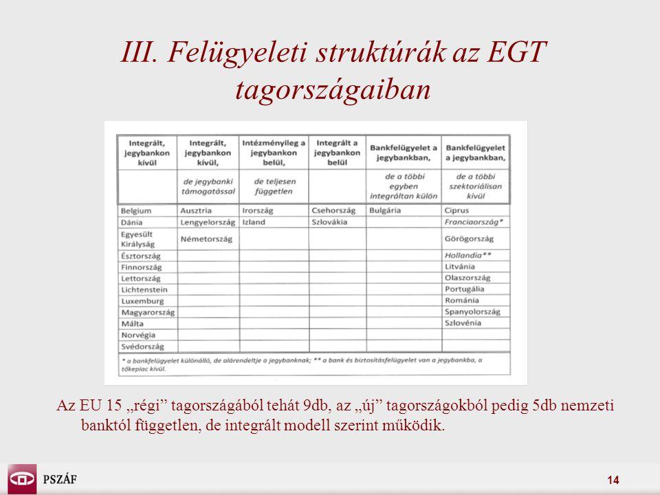 """14 III. Felügyeleti struktúrák az EGT tagországaiban Az EU 15 """"régi"""" tagországából tehát 9db, az """"új"""" tagországokból pedig 5db nemzeti banktól függetl"""
