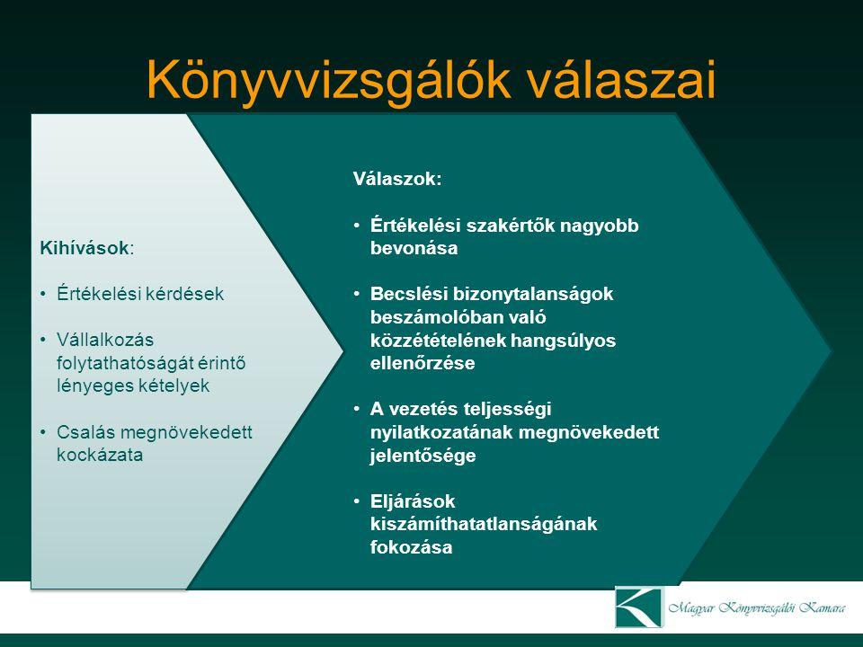 Könyvvizsgálók válaszai Kihívások: Értékelési kérdések Vállalkozás folytathatóságát érintő lényeges kételyek Csalás megnövekedett kockázata Kihívások: Értékelési kérdések Vállalkozás folytathatóságát érintő lényeges kételyek Csalás megnövekedett kockázata Válaszok: Értékelési szakértők nagyobb bevonása Becslési bizonytalanságok beszámolóban való közzétételének hangsúlyos ellenőrzése A vezetés teljességi nyilatkozatának megnövekedett jelentősége Eljárások kiszámíthatatlanságának fokozása