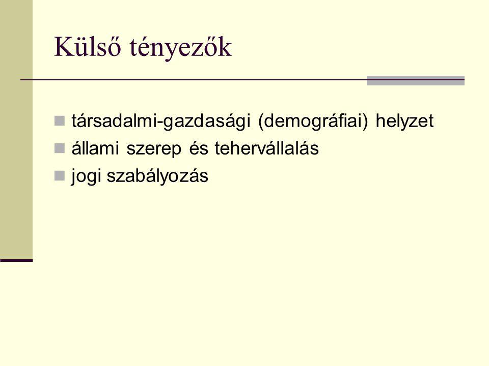 Külső tényezők társadalmi-gazdasági (demográfiai) helyzet állami szerep és tehervállalás jogi szabályozás