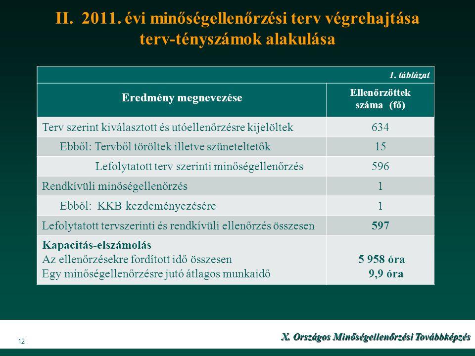 II. 2011. évi minőségellenőrzési terv végrehajtása terv-tényszámok alakulása 1.