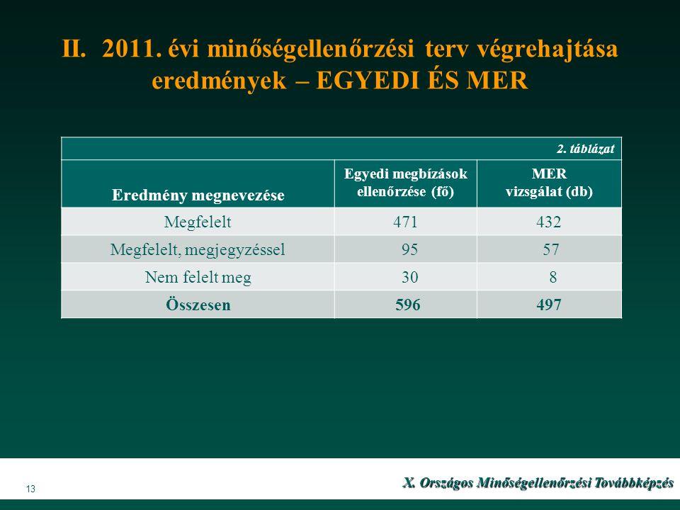 II. 2011. évi minőségellenőrzési terv végrehajtása eredmények – EGYEDI ÉS MER X. Országos Minőségellenőrzési Továbbképzés 13 2. táblázat Eredmény megn