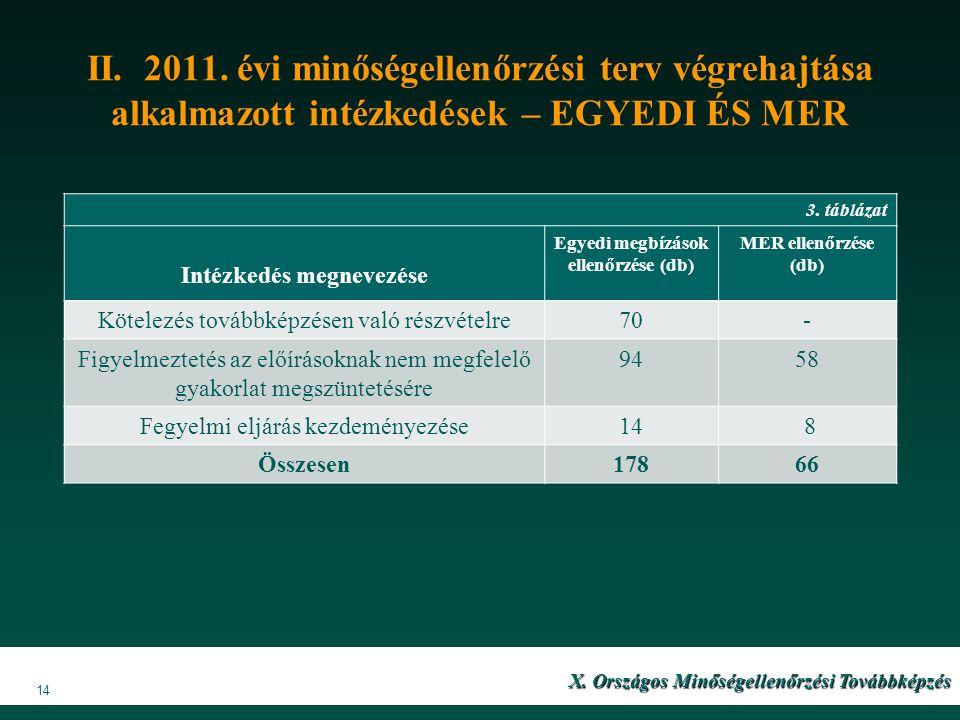 II. 2011. évi minőségellenőrzési terv végrehajtása alkalmazott intézkedések – EGYEDI ÉS MER X. Országos Minőségellenőrzési Továbbképzés 14 3. táblázat