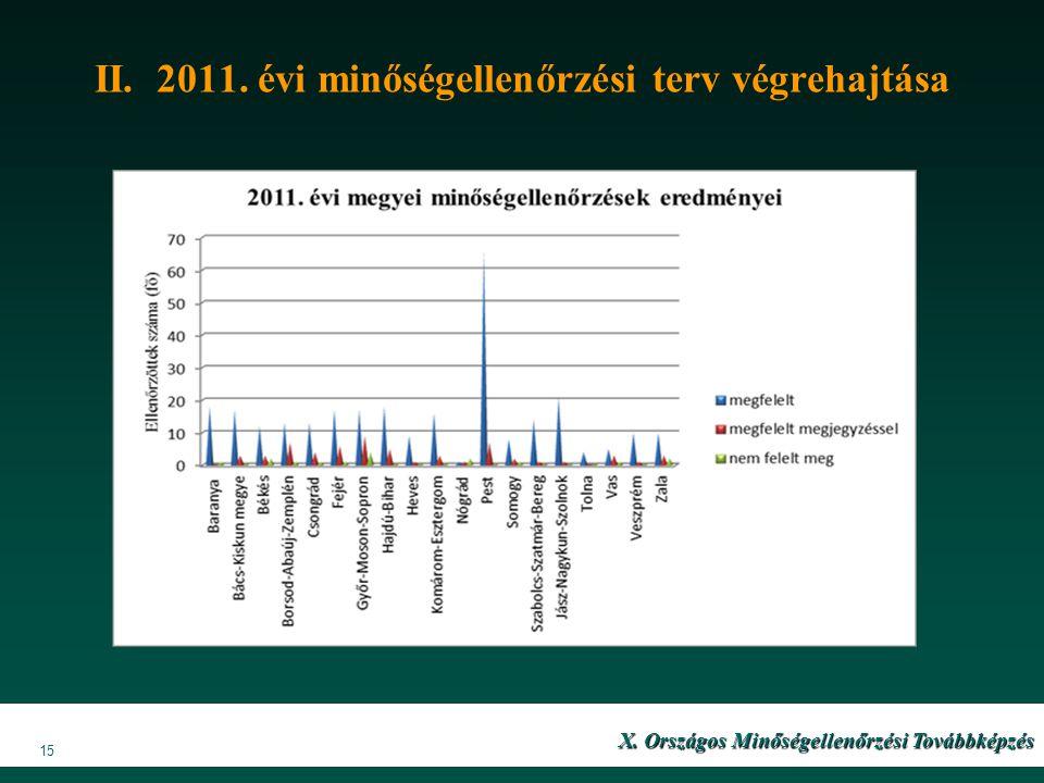 II. 2011. évi minőségellenőrzési terv végrehajtása X. Országos Minőségellenőrzési Továbbképzés 15
