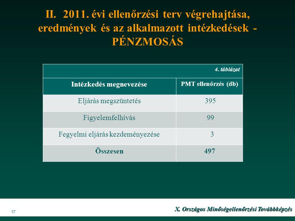 II. 2011. évi ellenőrzési terv végrehajtása, eredmények és az alkalmazott intézkedések - PÉNZMOSÁS 4. táblázat Intézkedés megnevezése PMT ellenőrzés (