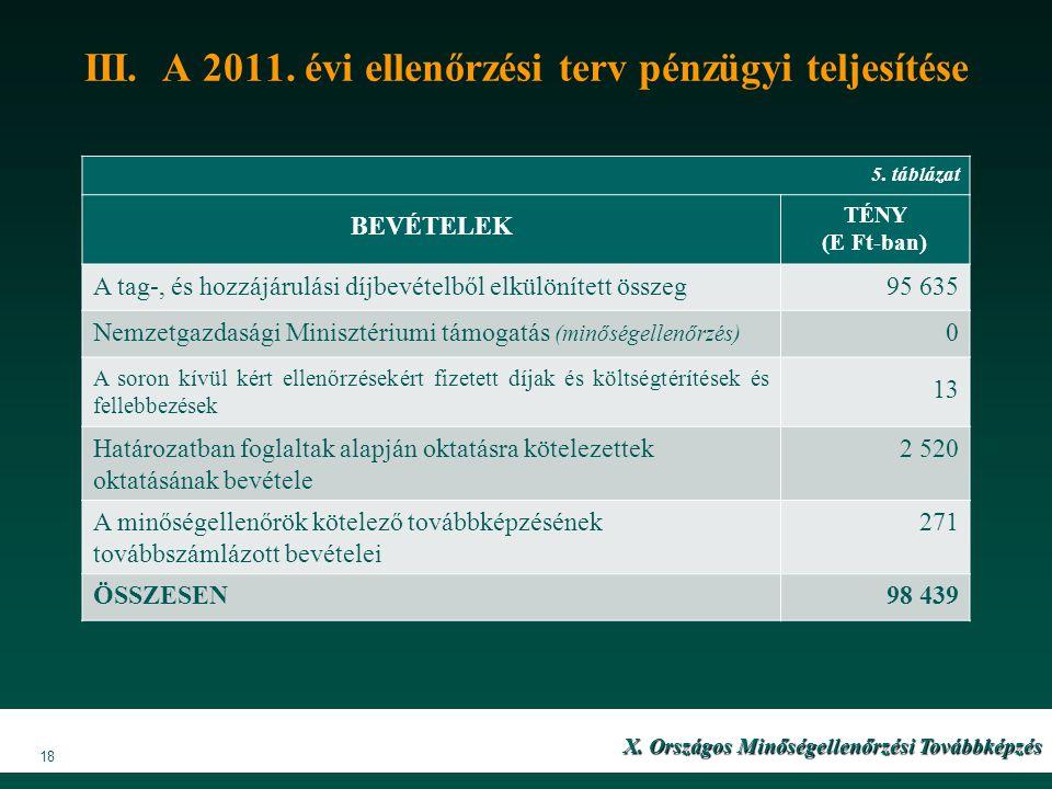 III. A 2011. évi ellenőrzési terv pénzügyi teljesítése X. Országos Minőségellenőrzési Továbbképzés 18 5. táblázat BEVÉTELEK TÉNY (E Ft-ban) A tag-, és