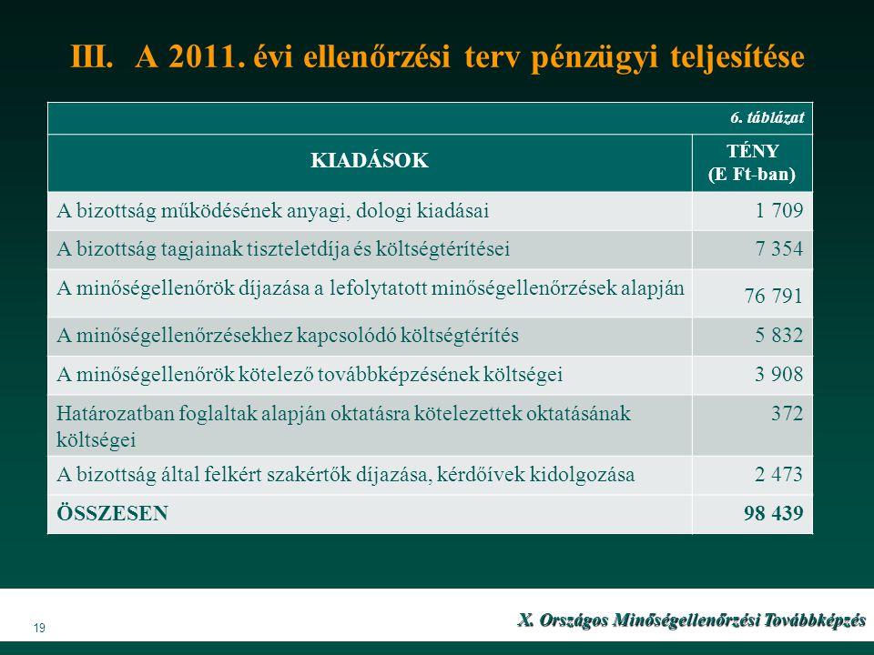 III. A 2011. évi ellenőrzési terv pénzügyi teljesítése X. Országos Minőségellenőrzési Továbbképzés 19 6. táblázat KIADÁSOK TÉNY (E Ft-ban) A bizottság