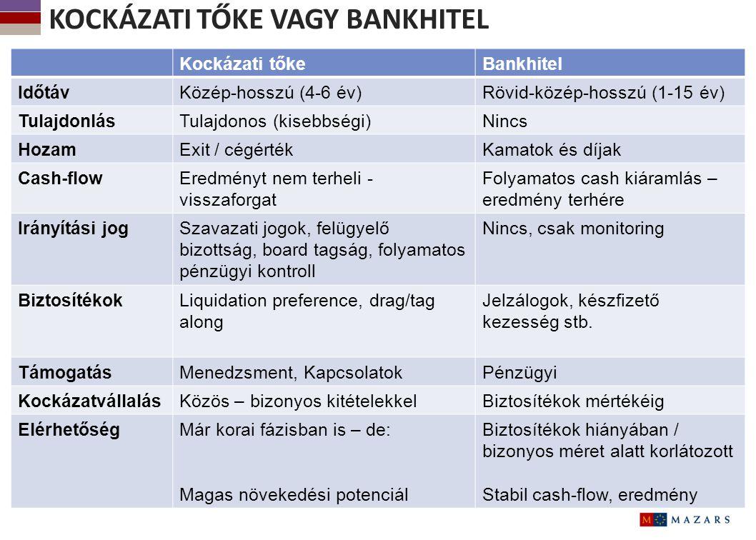 6 KOCKÁZATI TŐKE VAGY BANKHITEL Kockázati tőkeBankhitel IdőtávKözép-hosszú (4-6 év)Rövid-közép-hosszú (1-15 év) TulajdonlásTulajdonos (kisebbségi)Ninc