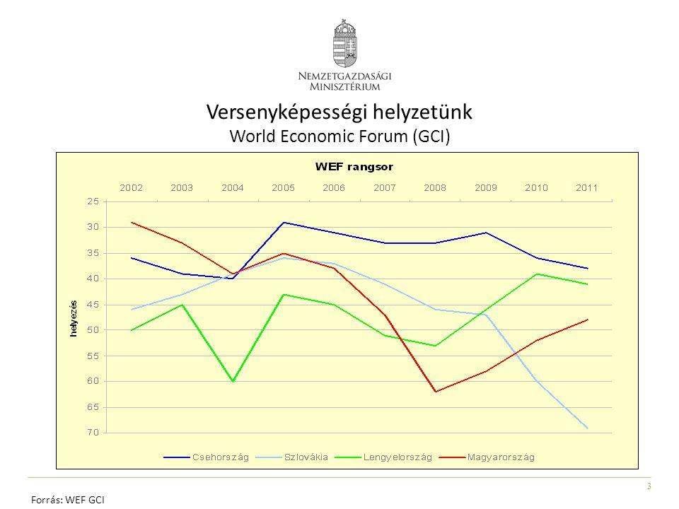 3 Versenyképességi helyzetünk World Economic Forum (GCI) Forrás: WEF GCI