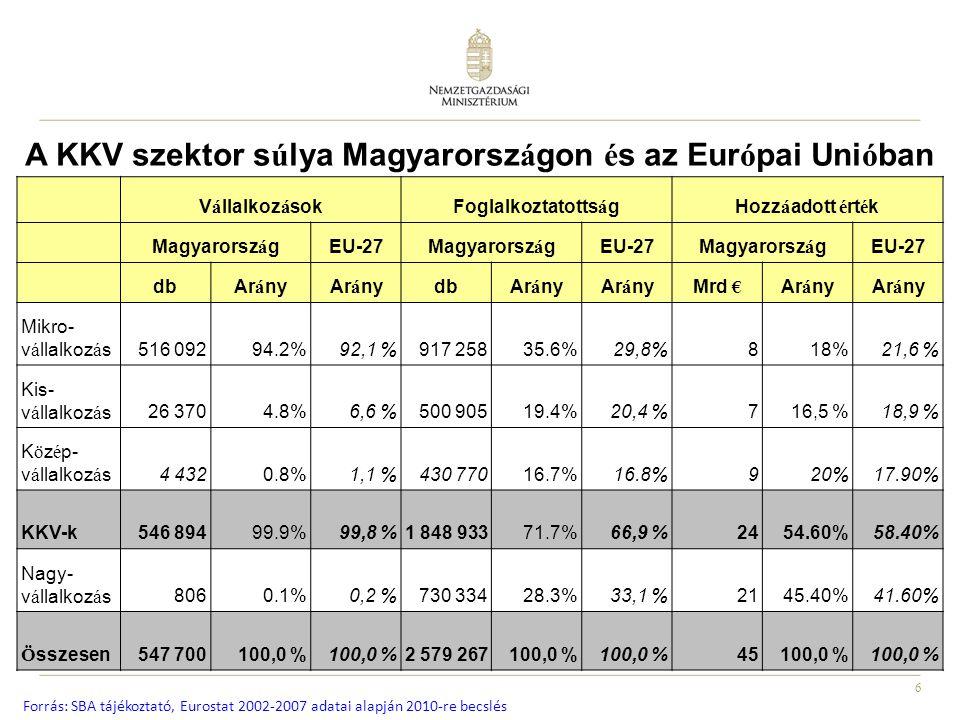 6 A KKV szektor s ú lya Magyarorsz á gon é s az Eur ó pai Uni ó ban V á llalkoz á sokFoglalkoztatotts á gHozz á adott é rt é k Magyarorsz á gEU-27Magyarorsz á gEU-27Magyarorsz á gEU-27 dbAr á ny dbAr á ny Mrd € Ar á ny Mikro- v á llalkoz á s516 09294.2%92,1 %917 25835.6%29,8%818%21,6 % Kis- v á llalkoz á s26 3704.8%6,6 %500 90519.4%20,4 %716,5 %18,9 % K ö z é p- v á llalkoz á s4 4320.8%1,1 %430 77016.7%16.8%920%17.90% KKV-k546 89499.9%99,8 %1 848 93371.7%66,9 %2454.60%58.40% Nagy- v á llalkoz á s8060.1%0,2 %730 33428.3%33,1 %2145.40%41.60% Ö sszesen547 700100,0 % 2 579 267100,0 % 45100,0 % Forrás: SBA tájékoztató, Eurostat 2002-2007 adatai alapján 2010-re becslés