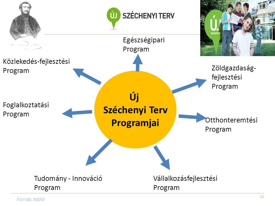 10 Új Széchenyi Terv Programjai Egészségipari Program Zöldgazdaság- fejlesztési Program Otthonteremtési Program Vállalkozásfejlesztési Program Tudomány - Innováció Program Foglalkoztatási Program Közlekedés-fejlesztési Program Forrás: NGM