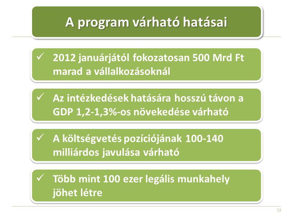 13 A program várható hatásai 2012 januárjától fokozatosan 500 Mrd Ft marad a vállalkozásoknál Az intézkedések hatására hosszú távon a GDP 1,2-1,3%-os növekedése várható A költségvetés pozíciójának 100-140 milliárdos javulása várható Több mint 100 ezer legális munkahely jöhet létre