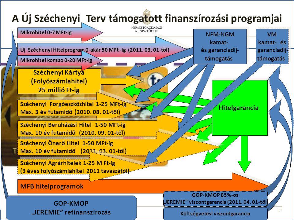 17 A Új Széchenyi Terv támogatott finanszírozási programjai Mikrohitel 0-7 MFt-ig JEREMIE Mikrohitel 0-10 MFt -ig MFB hitelprogramok Széchenyi Kártya (Folyószámlahitel) 25 millió Ft-ig Széchenyi Kártya (Folyószámlahitel) 25 millió Ft-ig Széchenyi Forgóeszközhitel 1-25 MFt-ig Max.
