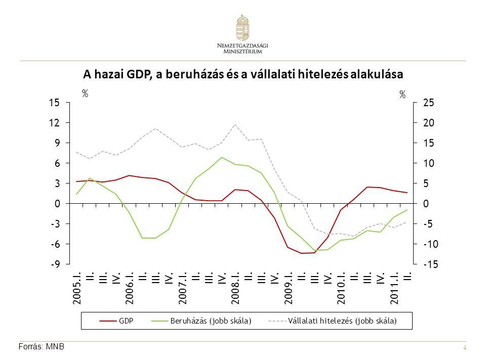 4 A hazai GDP, a beruházás és a vállalati hitelezés alakulása Forrás: MNB