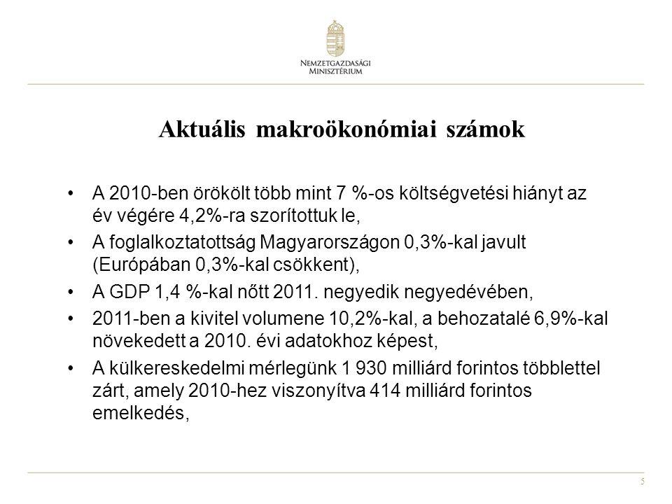 5 Aktuális makroökonómiai számok A 2010-ben örökölt több mint 7 %-os költségvetési hiányt az év végére 4,2%-ra szorítottuk le, A foglalkoztatottság Magyarországon 0,3%-kal javult (Európában 0,3%-kal csökkent), A GDP 1,4 %-kal nőtt 2011.