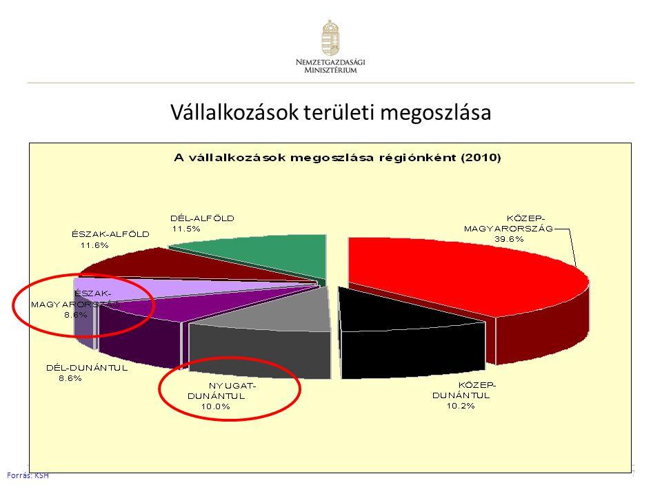 7 Vállalkozások területi megoszlása Forrás: KSH