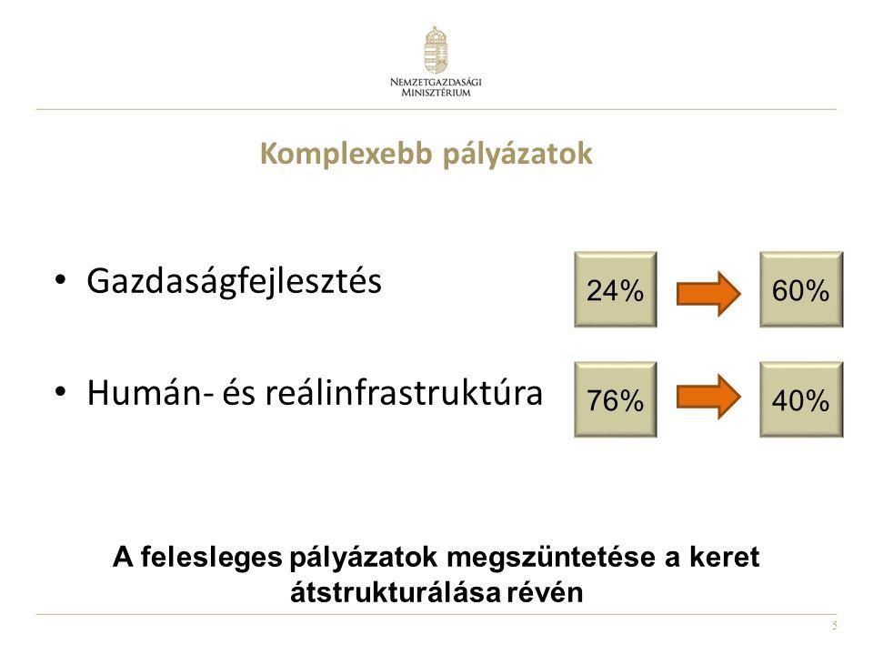 5 Komplexebb pályázatok A felesleges pályázatok megszüntetése a keret átstrukturálása révén Gazdaságfejlesztés Humán- és reálinfrastruktúra 24%60% 76%