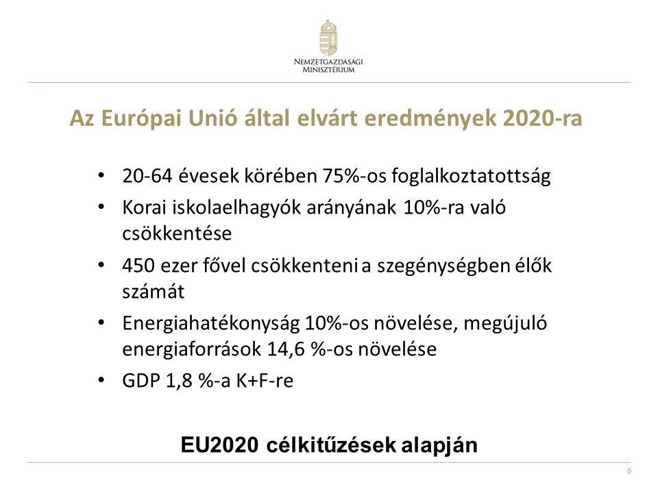6 Az Európai Unió által elvárt eredmények 2020-ra 20-64 évesek körében 75%-os foglalkoztatottság Korai iskolaelhagyók arányának 10%-ra való csökkentés