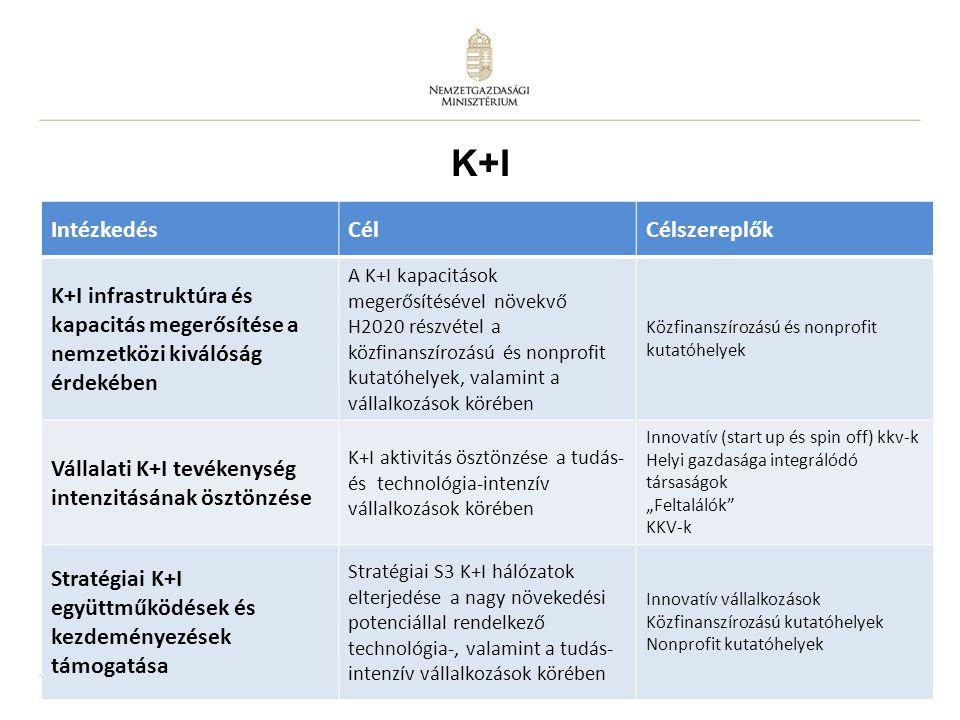 """10 IntézkedésCélCélszereplők K+I infrastruktúra és kapacitás megerősítése a nemzetközi kiválóság érdekében A K+I kapacitások megerősítésével növekvő H2020 részvétel a közfinanszírozású és nonprofit kutatóhelyek, valamint a vállalkozások körében Közfinanszírozású és nonprofit kutatóhelyek Vállalati K+I tevékenység intenzitásának ösztönzése K+I aktivitás ösztönzése a tudás- és technológia-intenzív vállalkozások körében Innovatív (start up és spin off) kkv-k Helyi gazdasága integrálódó társaságok """"Feltalálók KKV-k Stratégiai K+I együttműködések és kezdeményezések támogatása Stratégiai S3 K+I hálózatok elterjedése a nagy növekedési potenciállal rendelkező technológia-, valamint a tudás- intenzív vállalkozások körében Innovatív vállalkozások Közfinanszírozású kutatóhelyek Nonprofit kutatóhelyek K+I"""