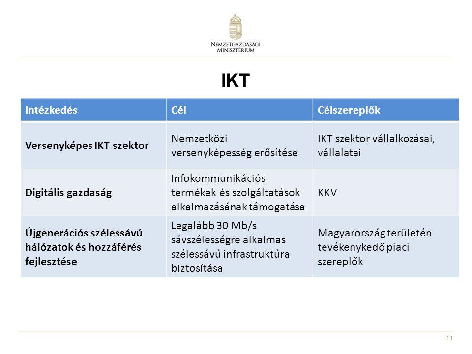 11 IntézkedésCélCélszereplők Versenyképes IKT szektor Nemzetközi versenyképesség erősítése IKT szektor vállalkozásai, vállalatai Digitális gazdaság Infokommunikációs termékek és szolgáltatások alkalmazásának támogatása KKV Újgenerációs szélessávú hálózatok és hozzáférés fejlesztése Legalább 30 Mb/s sávszélességre alkalmas szélessávú infrastruktúra biztosítása Magyarország területén tevékenykedő piaci szereplők IKT