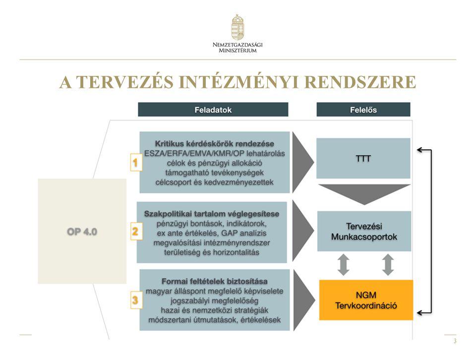14 VERSENYKÉPES KÖZÉP-MAGYARORSZÁG OPERATÍV PROGRAM VEKOP TERVEZETT PRIORITÁS TENGELYEK Üzleti infrastruktúra Pest megyében Hálózatosodás, piacra jutás Vállalati K+I Stratégiai K+I együttműködések Vállalkozás- ok és tudásgazda ság fejlesztése KKV és K+I fejlesztés Pénzügyi eszközök Önkormányzati köz- és lakóépületek Közlekedési fejlesztések Energiahat ékonyság támogatása Óvoda, bölcsőde, családi napközi fejlesztés Település- rehabilitáció Település- fejlesztés Egészségügyi programok Közszolgáltatások javítása Oktatási programok Társadalmi együttműk ödési programok Foglalkoztatási programok Gyakornoki programok Munkahelyi rugalmasság Képzés és szakképzés Foglalkozta tási programok