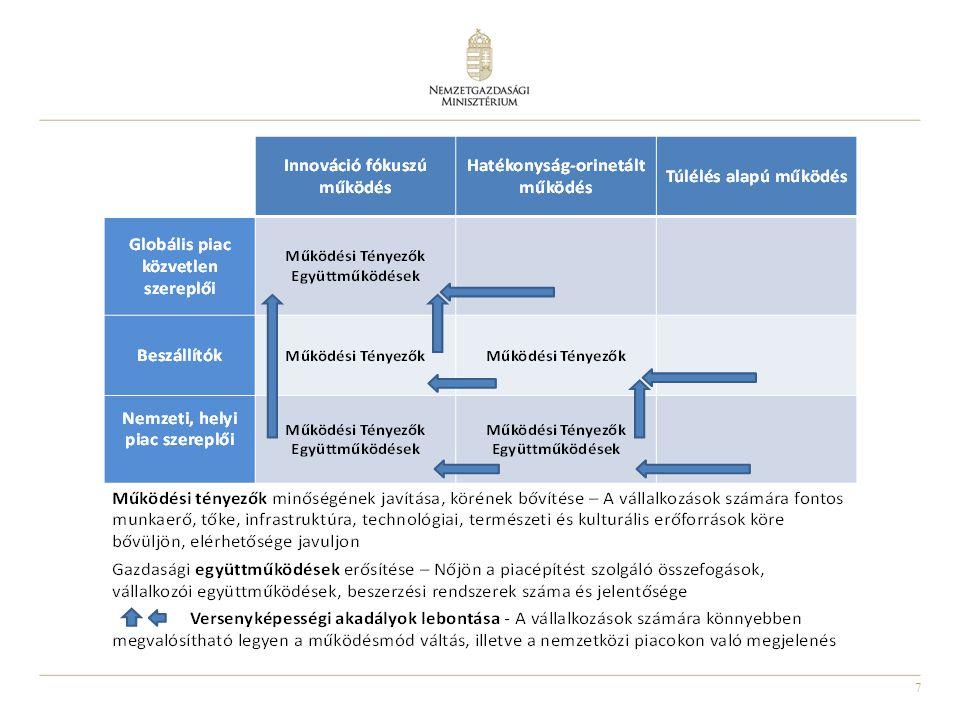 8 GINOP TERVEZETT PRIORITÁS TENGELYEK Modern üzleti infrastruktúra Vállalkozói kultúra Hálózatosodás, piacra jutás K+I infrastruktúra és kapacitás megerősítése Vállalati K+I Stratégiai K+I együttműködések Versenyképes IKT szektor Digitális gazdaság Digitális felzárkózás Szélessávú hálózat és hozzáférés Természeti és kulturális örökség megőrzése Vállalati energiahatékonyság és megújuló energia Foglalkoztatási programok Gyakornoki programok Munkahelyi rugalmasság Képzés és átképzés KKVK+IIKT Tu-rizmus Ener-gia Fogl.,Képzés Pénzügyi eszközök