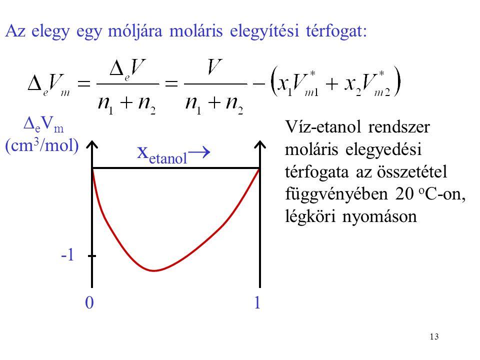 13 Az elegy egy móljára moláris elegyítési térfogat: Víz-etanol rendszer moláris elegyedési térfogata az összetétel függvényében 20 o C-on, légköri ny