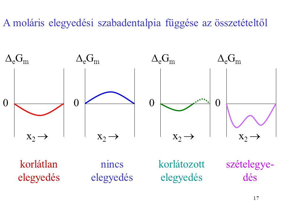 17 0 eGmeGm x 2  0 eGmeGm 0 eGmeGm 0 eGmeGm korlátlan elegyedés nincs elegyedés korlátozott elegyedés szételegye- dés A moláris elegyedési sz