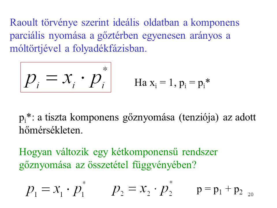20 Raoult törvénye szerint ideális oldatban a komponens parciális nyomása a gőztérben egyenesen arányos a móltörtjével a folyadékfázisban. Ha x i = 1,
