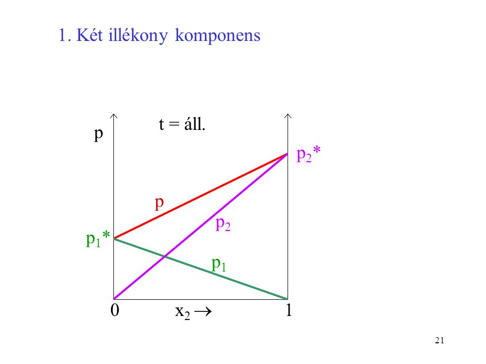 21 1. Két illékony komponens 0 p x 2  1 t = áll. p p1*p1* p1p1 p2*p2* p2p2