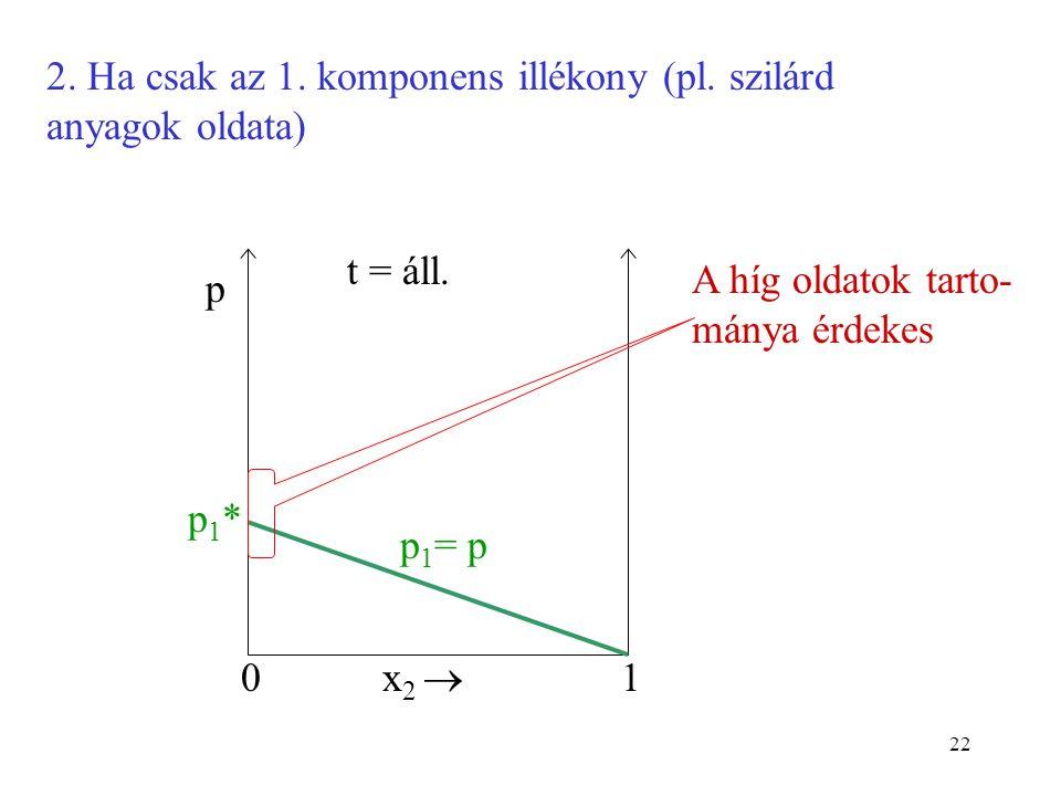22 2. Ha csak az 1. komponens illékony (pl. szilárd anyagok oldata) 0 p x 2  1 t = áll. p1*p1* p 1 = p A híg oldatok tarto- mánya érdekes