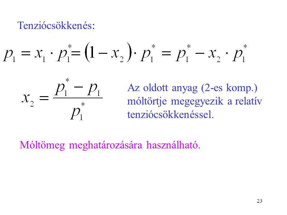 23 Tenziócsökkenés: Az oldott anyag (2-es komp.) móltörtje megegyezik a relatív tenziócsökkenéssel. Móltömeg meghatározására használható.