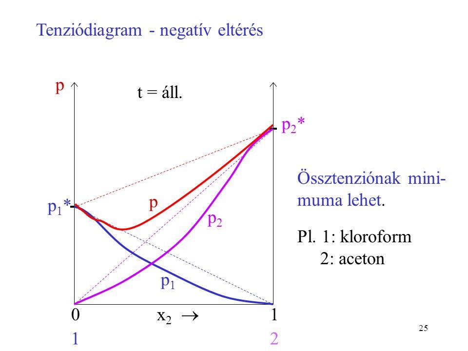 25 x 2  01 12 p1*p1* p2*p2* t = áll. p Tenziódiagram - negatív eltérés Össztenziónak mini- muma lehet. Pl. 1: kloroform 2: aceton p1p1 p2p2 p